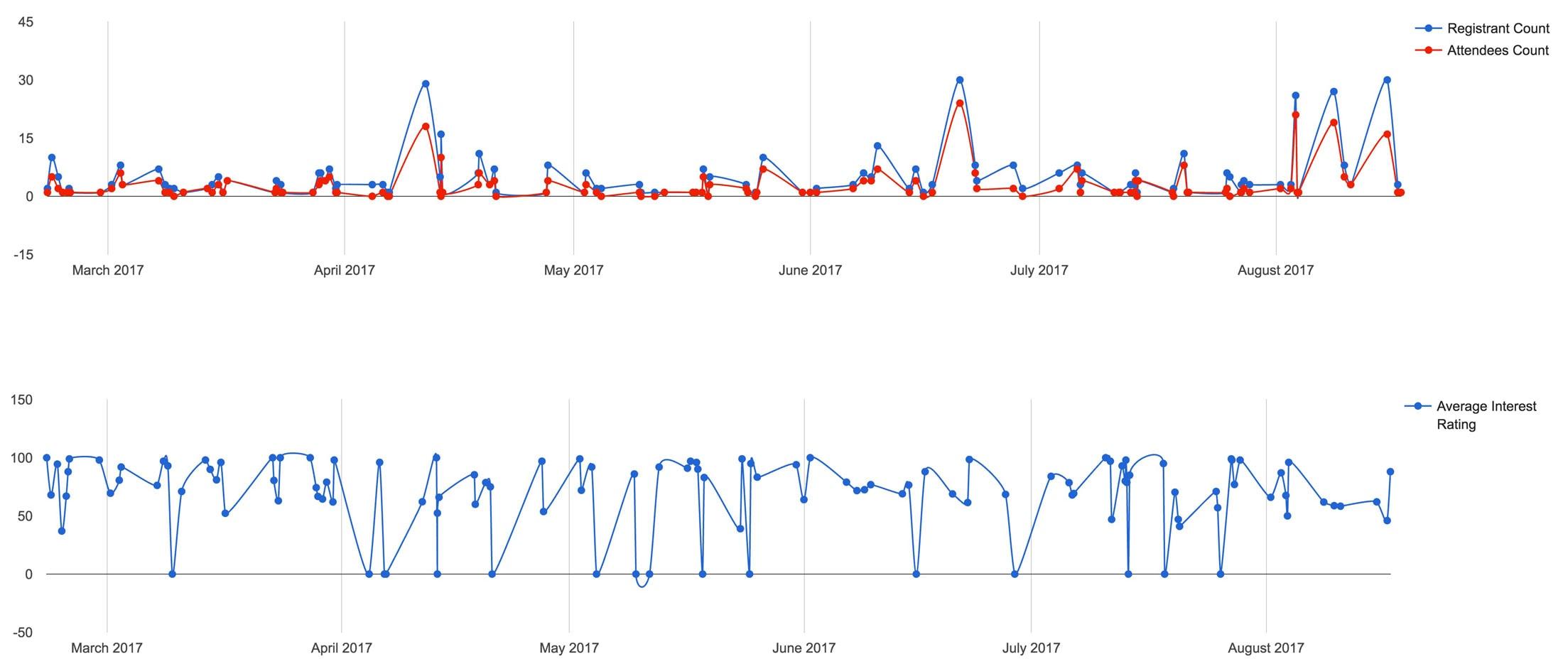webinar performance information