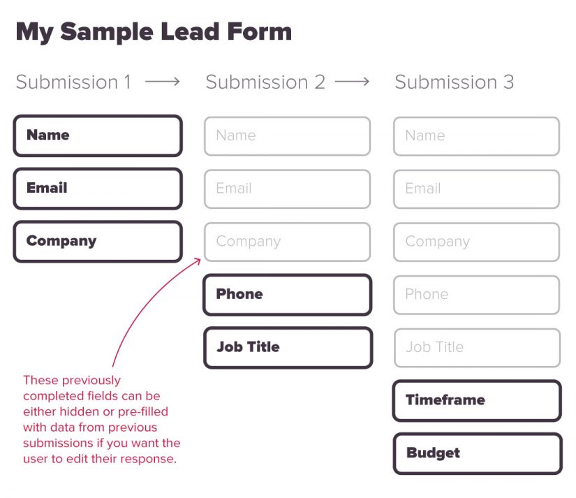 progressive profiling form example